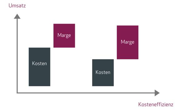 lisec graph kosten DE